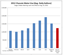 Daily Water Use Chart, 8-22-12_thumb.png